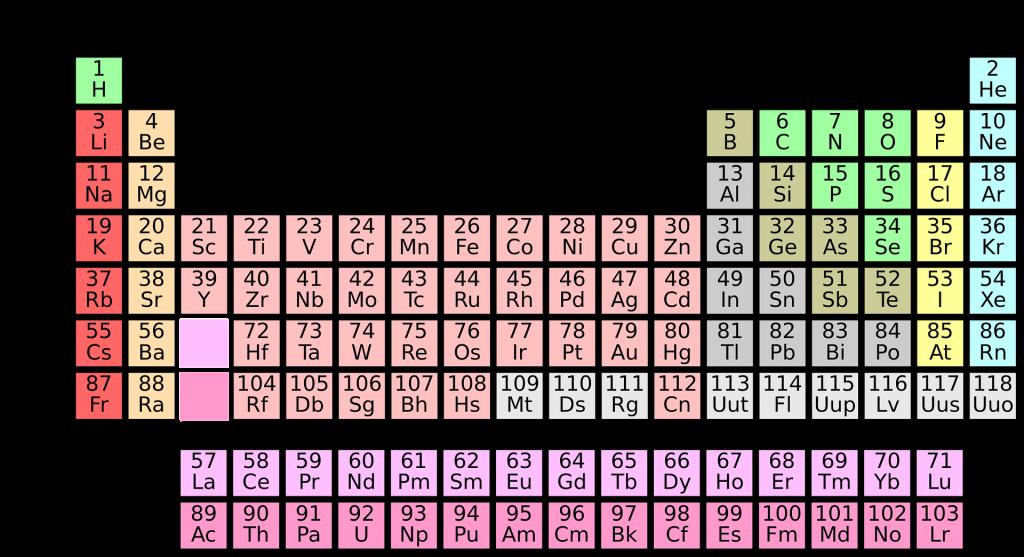 AYT Kimya Çıkmış Sorular